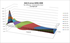 GERG-2008: the most accurate standard for Natural Gas